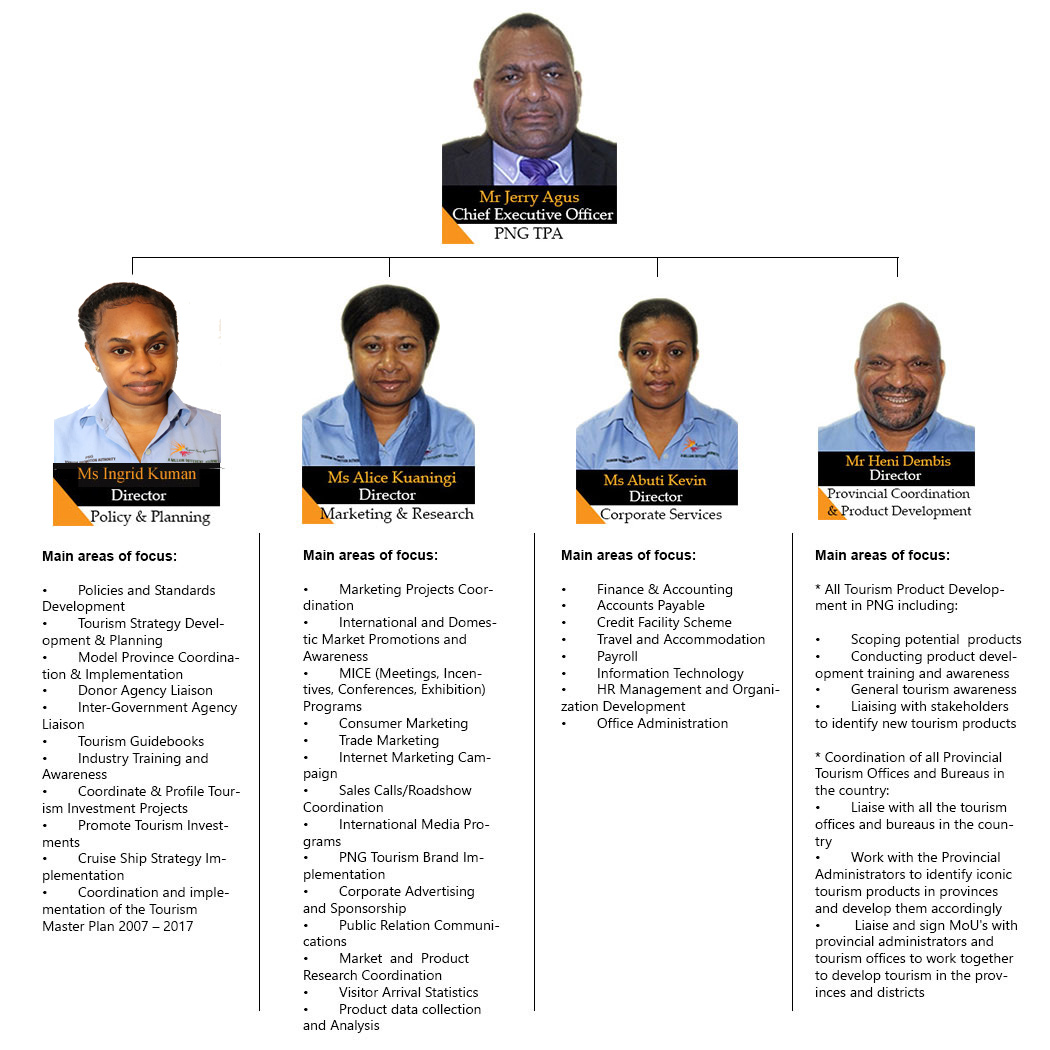 PNG TPA Organisational Structure
